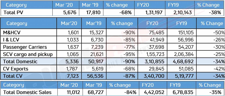 Tata Motors Sales March 2020
