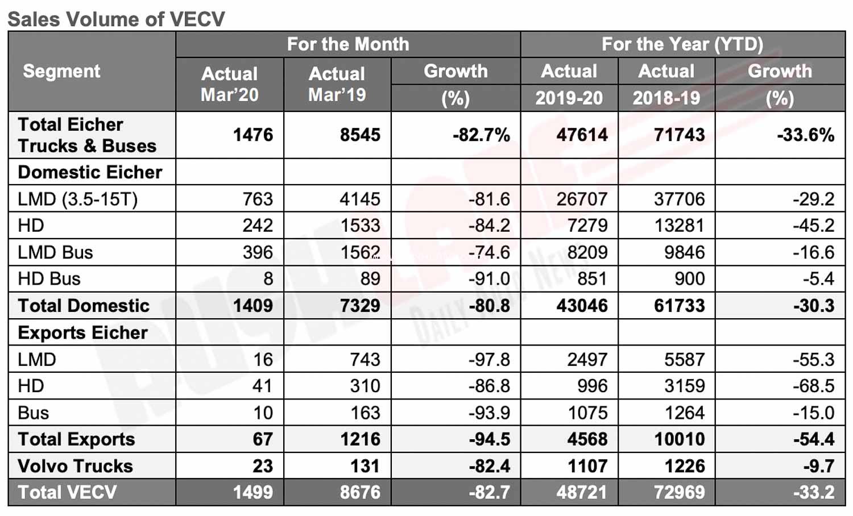 Volvo Eicher March 2020 Sales