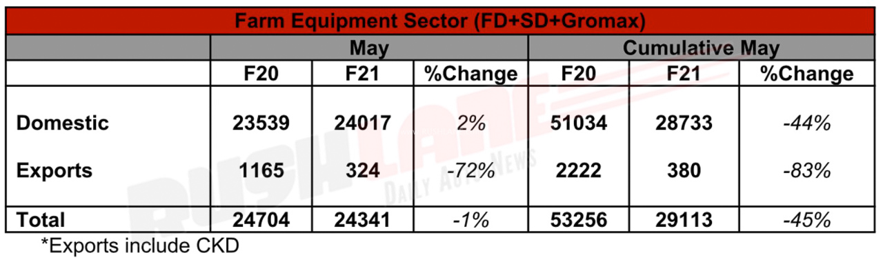 Mahindra Farm Equipment sector sales May 2020