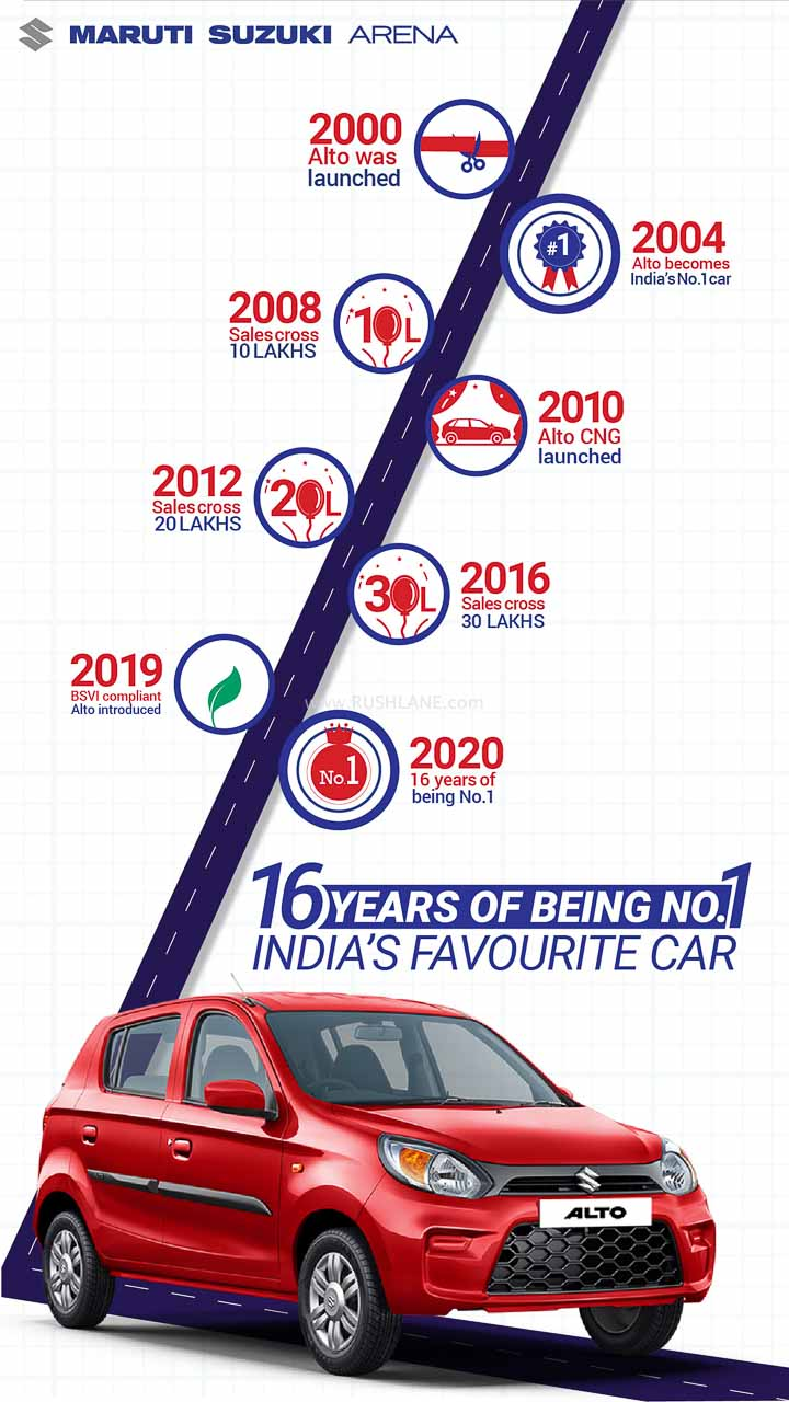 Maruti Alto Sales 16 years