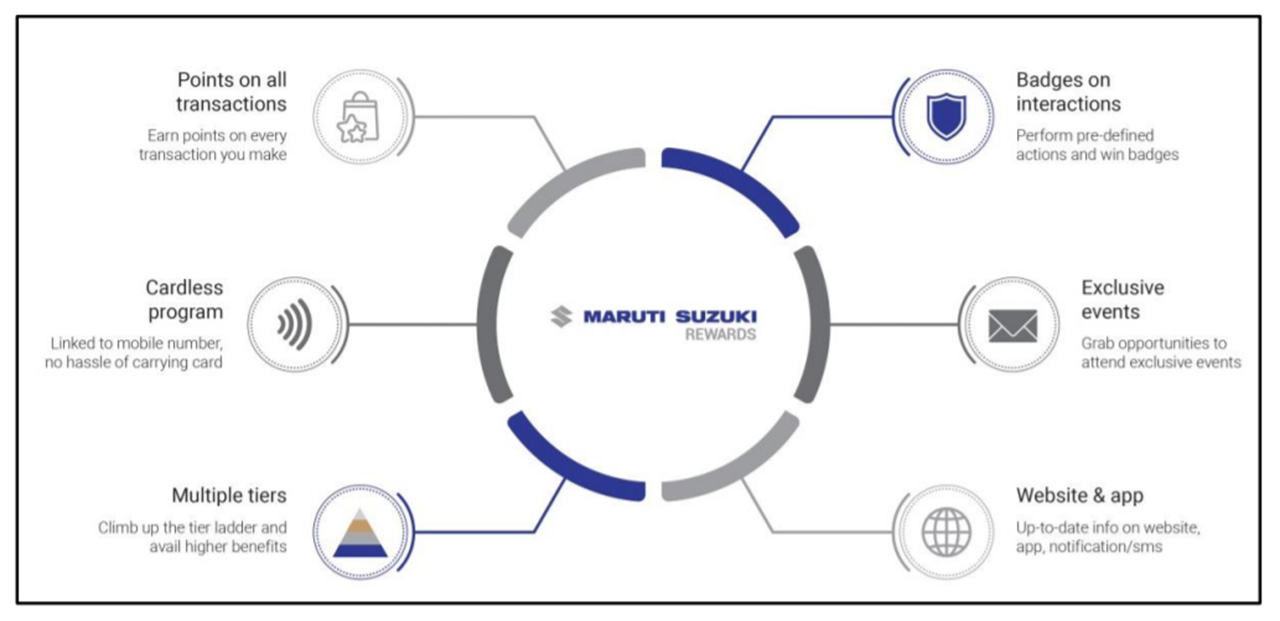 Maruti Suzuki Rewards - Advantages
