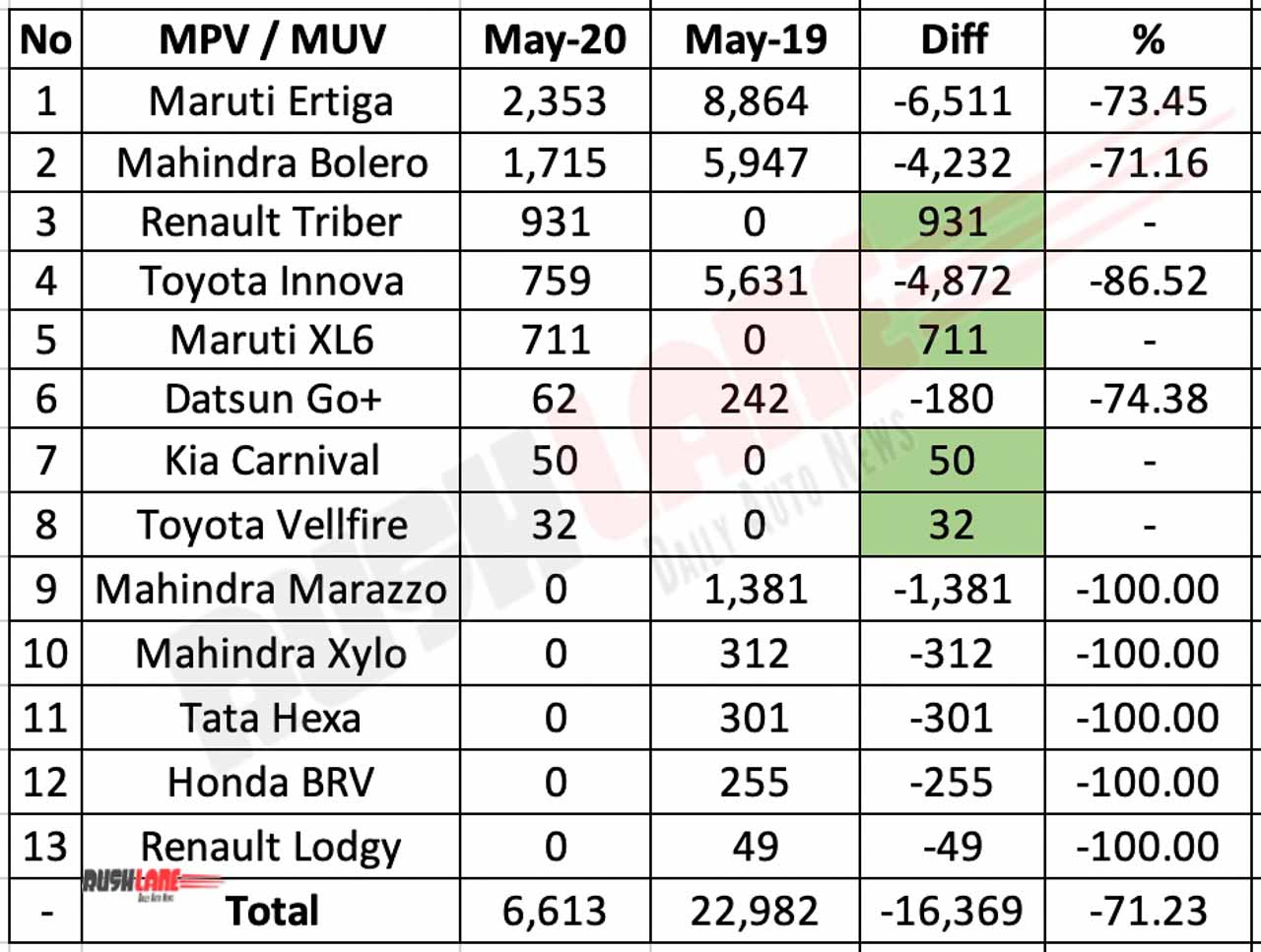 MPV Sales May 2020