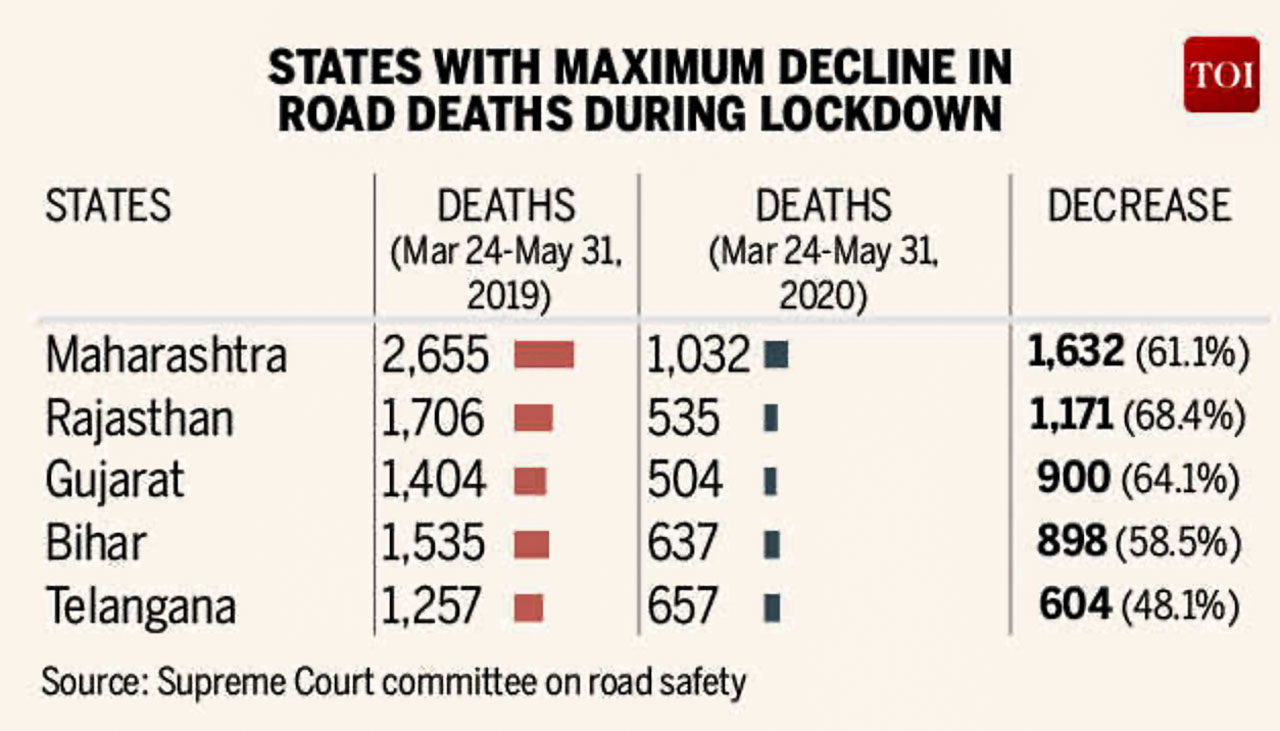 State of Maharashtra has registered the highest decline in the number of deaths due to road accidents