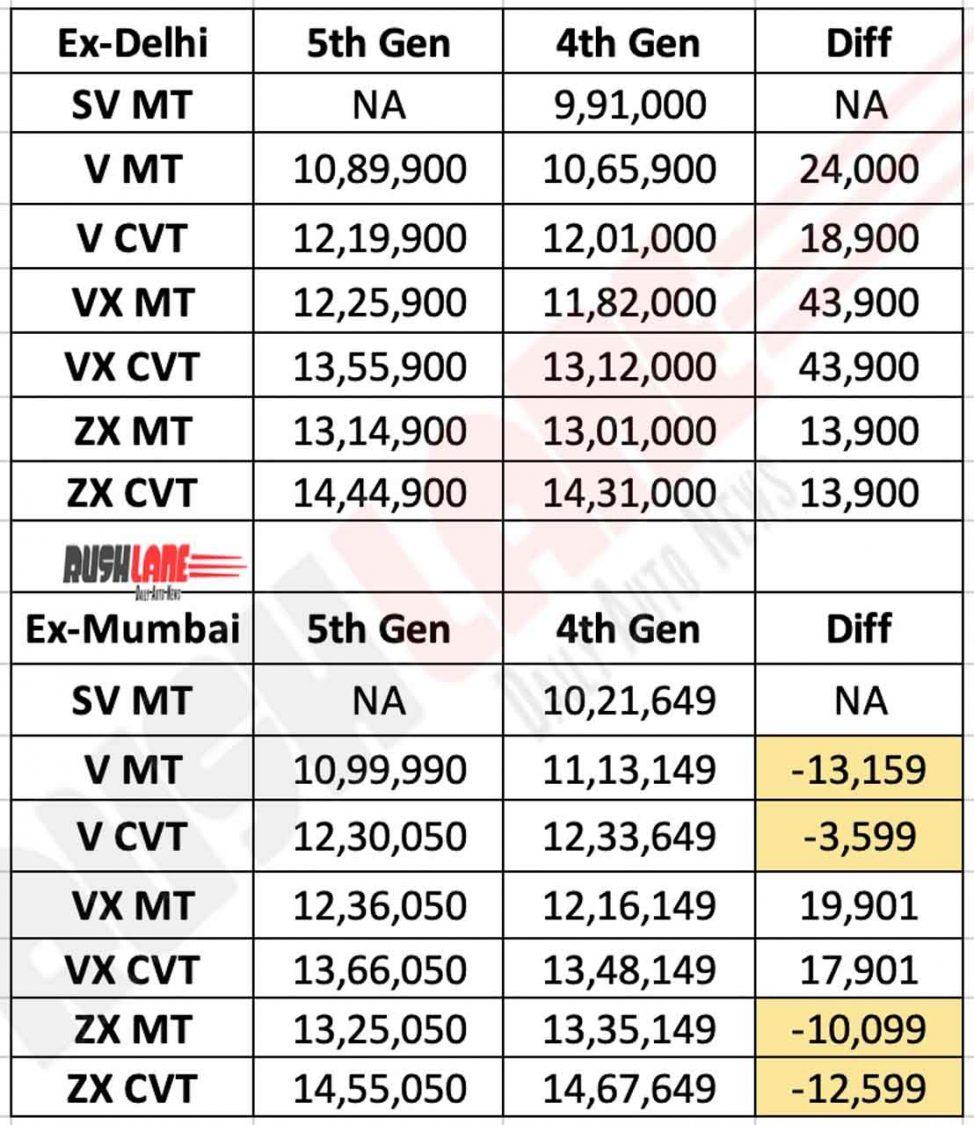 New vs Old Honda City prices in Delhi and Mumbai