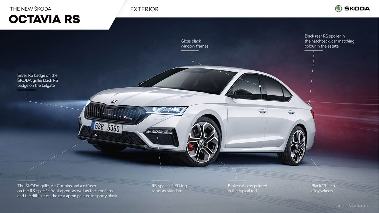 2021 Skoda Octavia RS debuts with new petrol and 'diesel ...