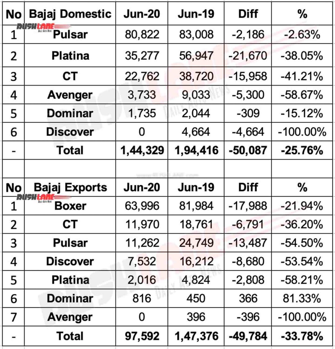 Bajaj sales vs exports - June 2020