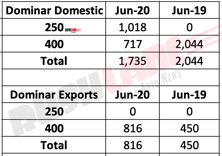 Bajaj Dominar 250 vs 400 Sales