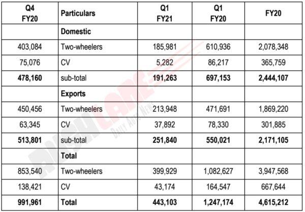 Bajaj Auto Q1 FY 2021 Report