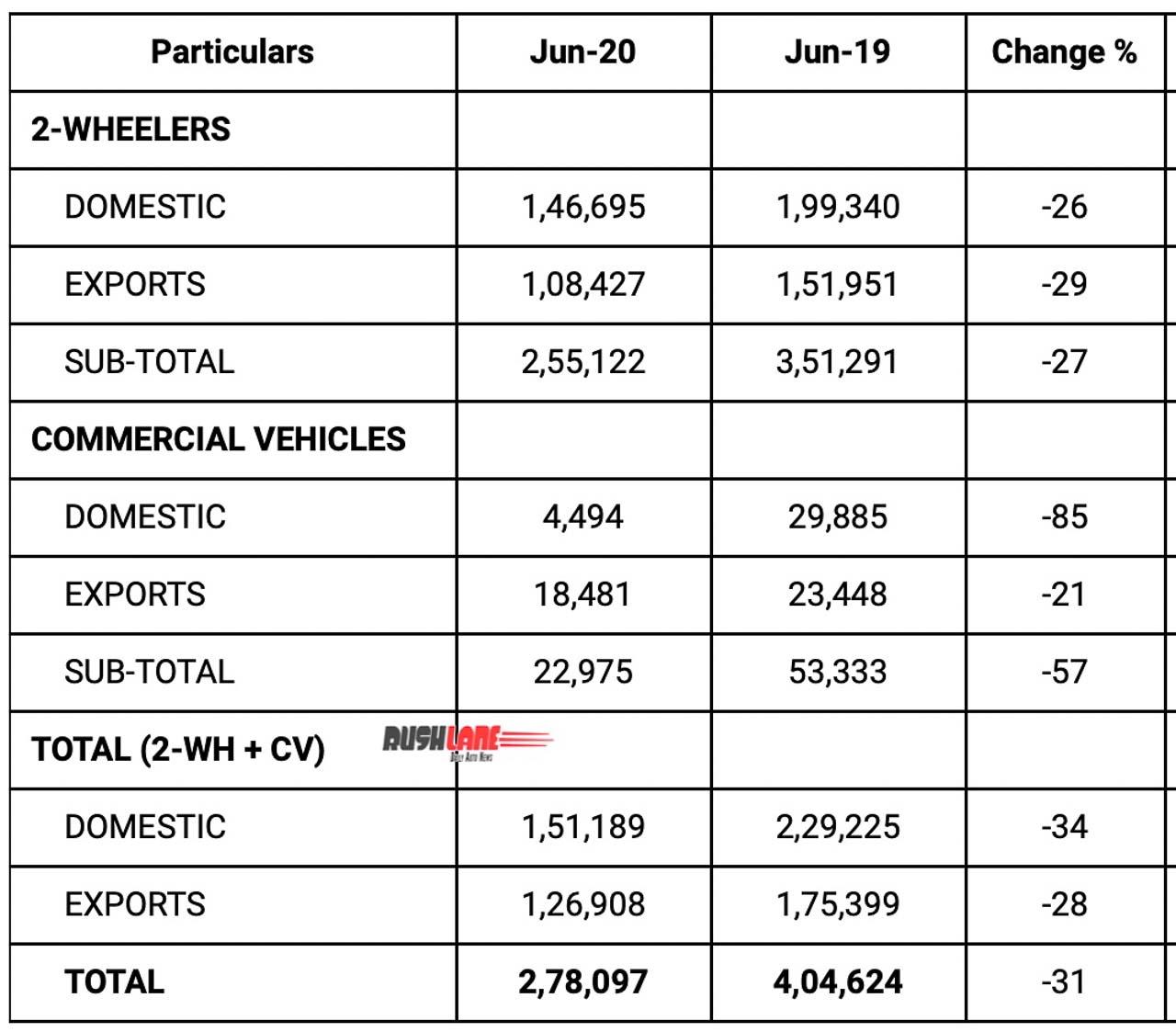 Bajaj sales June 2020 vs 2019