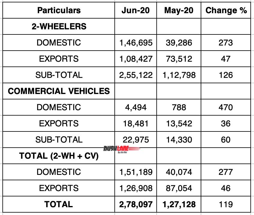 Bajaj Sales June vs May 2020