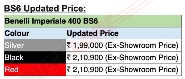 BS6 Benelli Imperiale price list