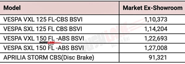 BS6 Aprilia, Vespa price list - July 2020