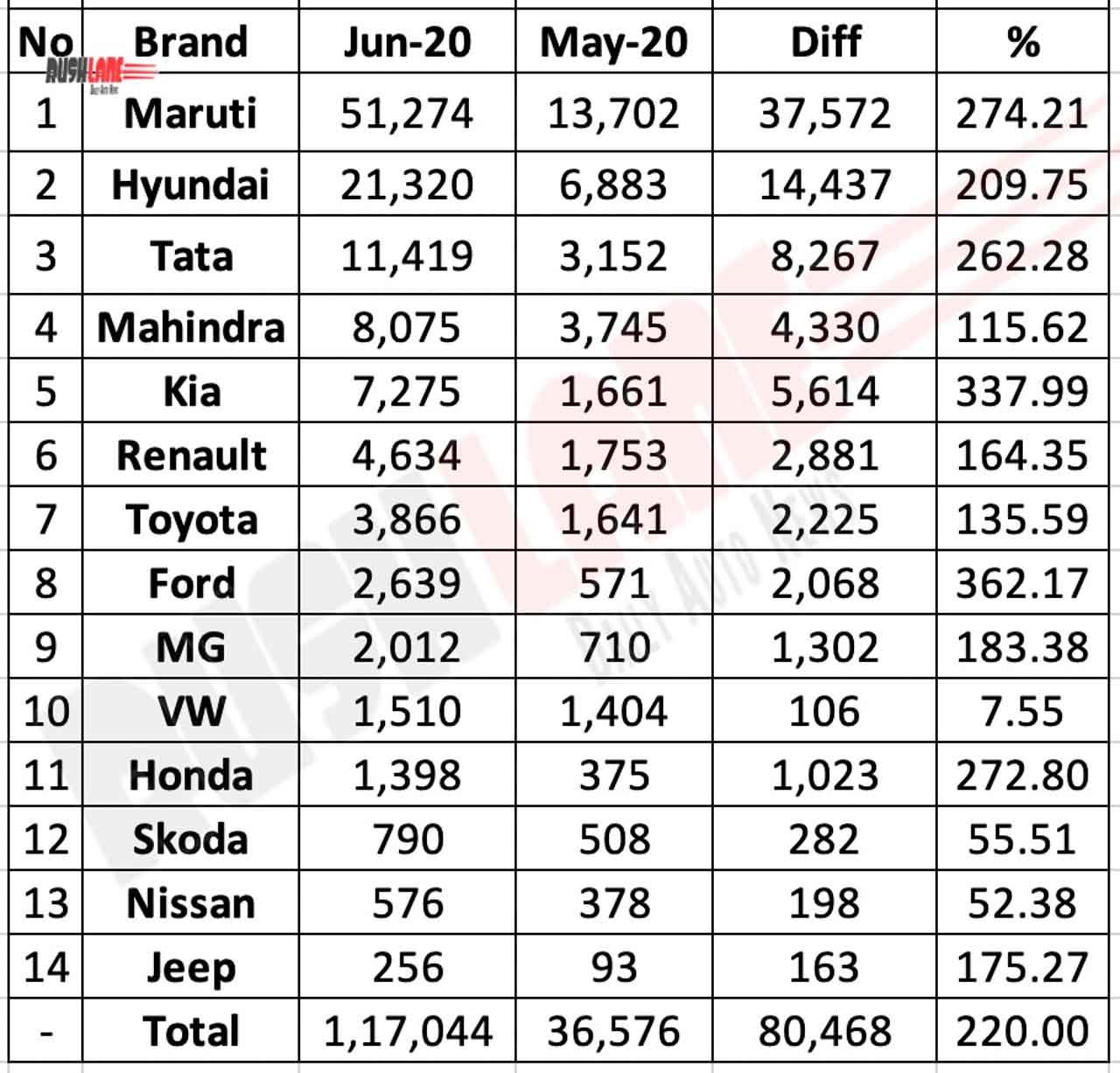 Car Sales June 2020 vs May 2020