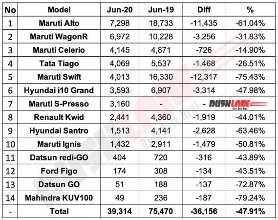 Hatchback sales June 2020