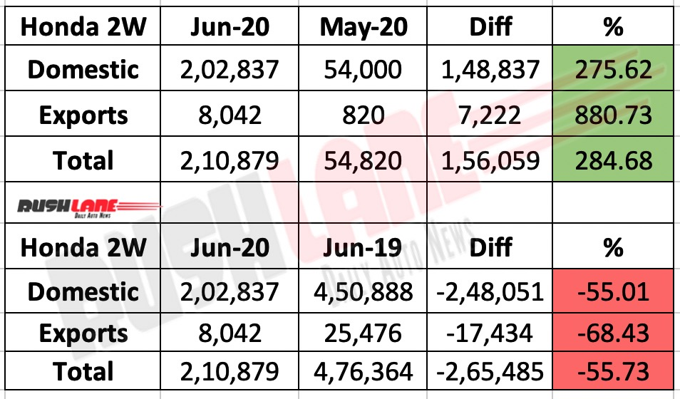 honda 2 wheelers june 2020 sales