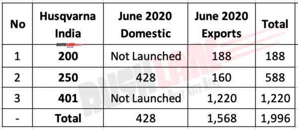 Husqvarna June 2020 Sales vs Exports
