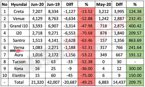 Hyundai India sales break up June 2020