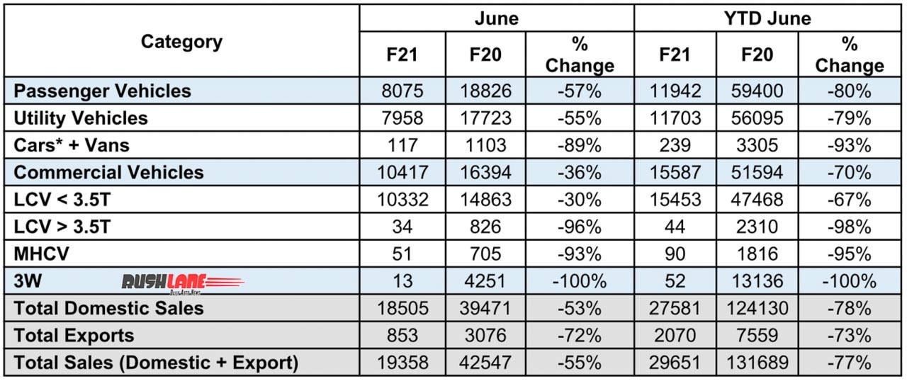 Mahindra Auto Sector Sales June 2020