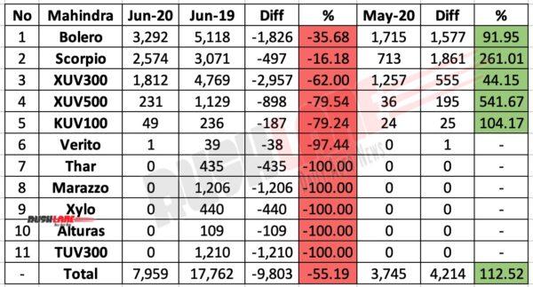 Mahindra June 2020 Sales