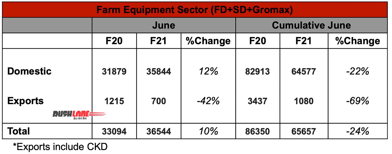 Mahindra Farm Equipment Sector Sales June 2020