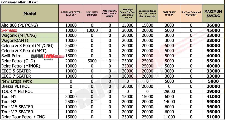 Maruti Car discounts July 2020