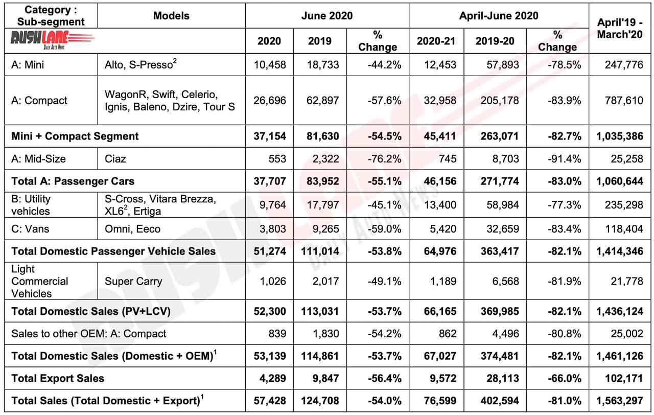 Maruti Sales June 2020
