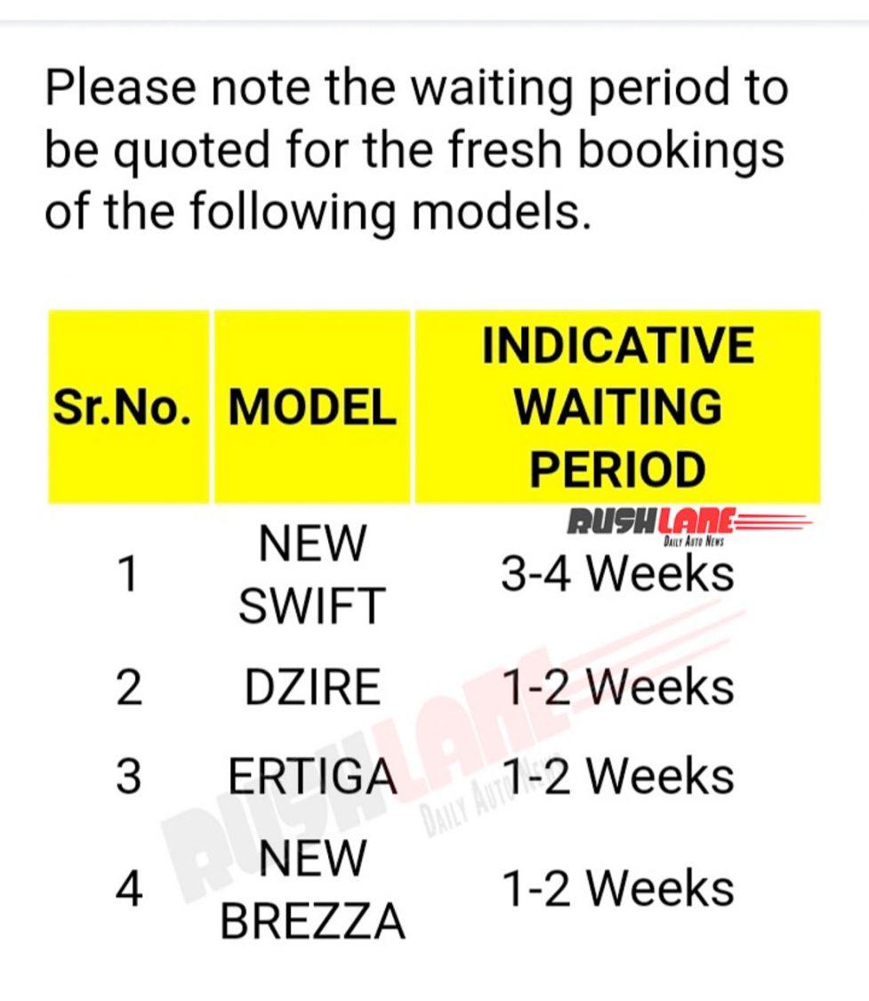 Maruti waiting period