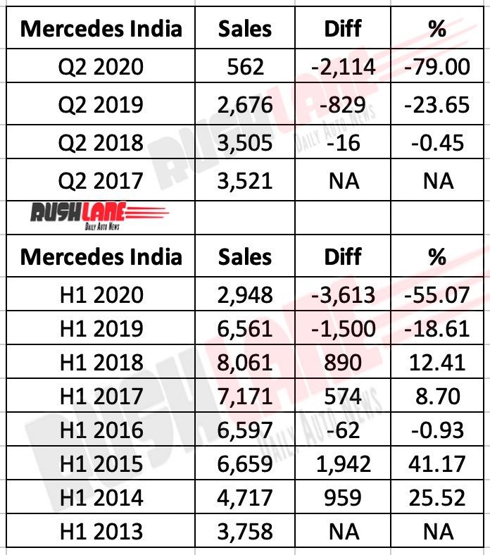Mercedes Benz India sales Q2 2020
