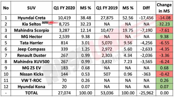 Mid sized SUV sales Q1 FY 2020 vs FY 2019