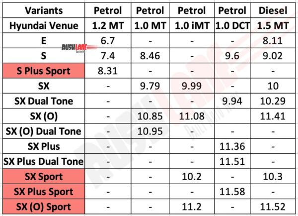 Hyundai Venue Price List - July 2020. In Rs lakhs, Ex-sh.