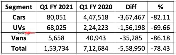 Passenger car sales Q1 FY 2021
