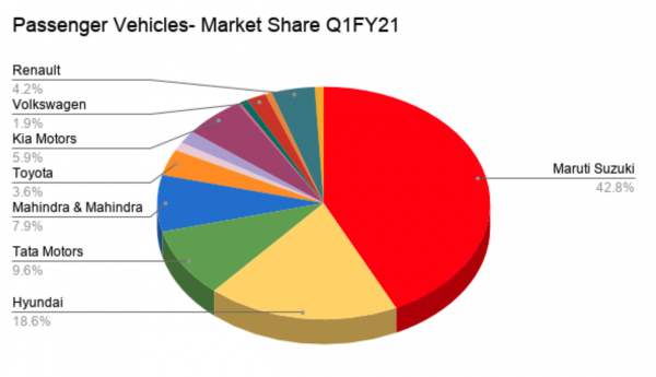 Passenger vehicle market share Q1 FY 2021