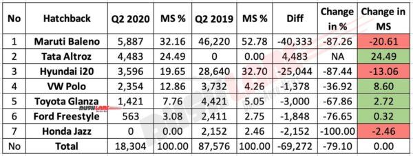 Premium Hatchback Sales Q2 2020 vs Q2 2019