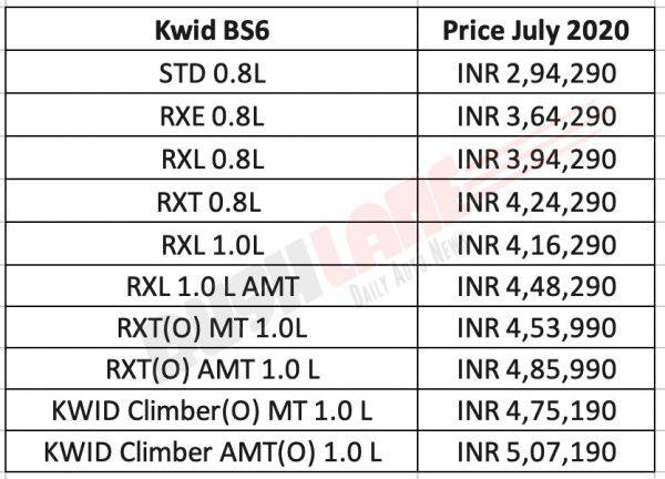 Renault Kwid prices