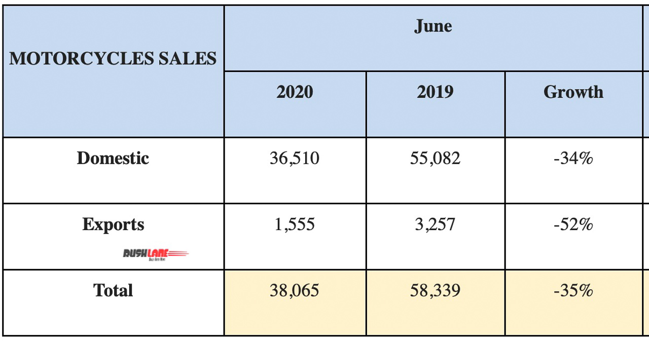 RE sales June 2020