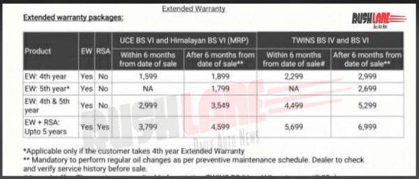 Royal Enfield extended warranty for BS6 motorcycles