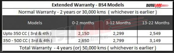 Royal Enfield extended warranty for BS4 motorcycles