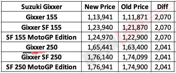 Suzuki Gixxer price - July 2020