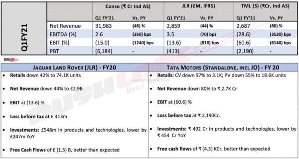 Tata Motors Results Q1 FY2021