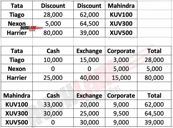 Tata vs Mahindra car discounts