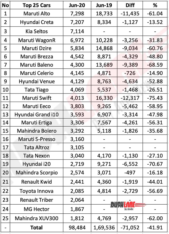 Best selling cars June 2020