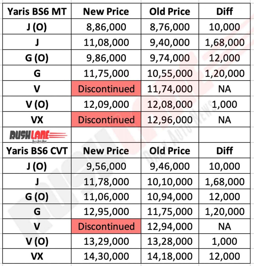 BS6 Toyota Yaris price list