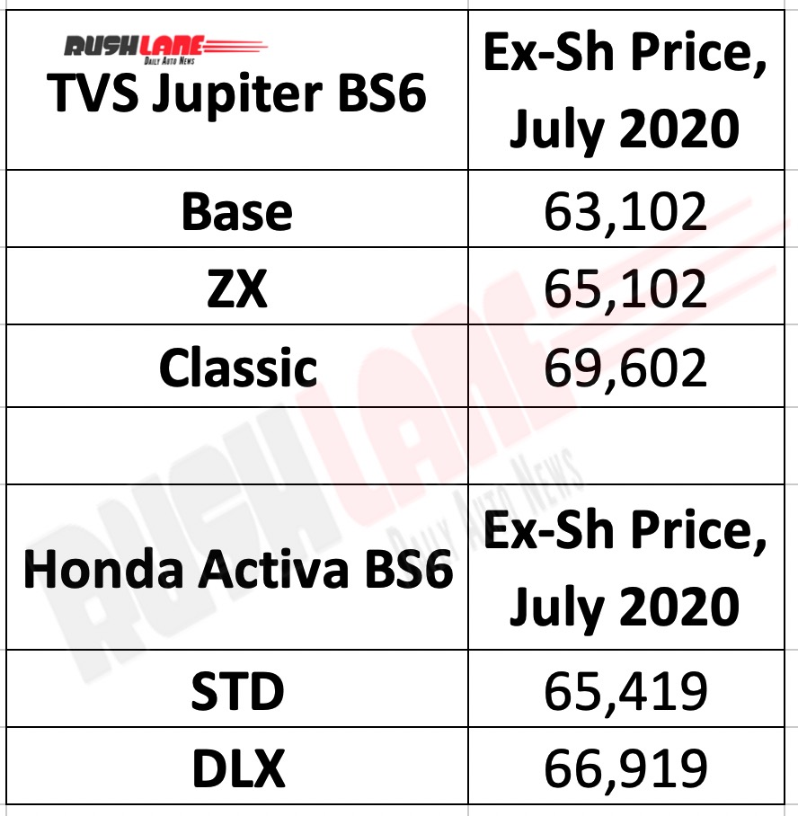 Jupiter vs Activa prices - July 2020
