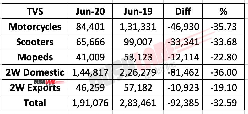 TVS Motor sales June 2020