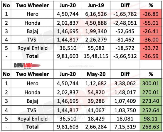 Two wheeler sales June 2020