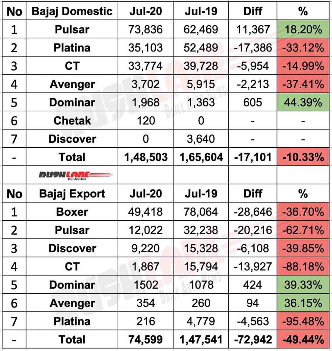 Bajaj Sales vs Exports July 2020 - As per Motorcycle brand