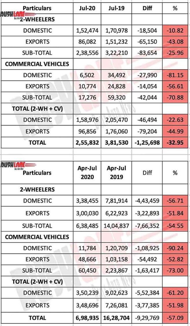Bajaj Auto Sales Report July 2020