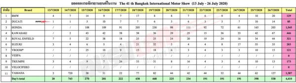 Bike bookings at 2020 Bangkok Motor Show