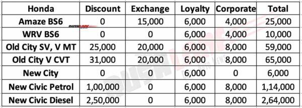 Honda Cars Discounts Aug 2020