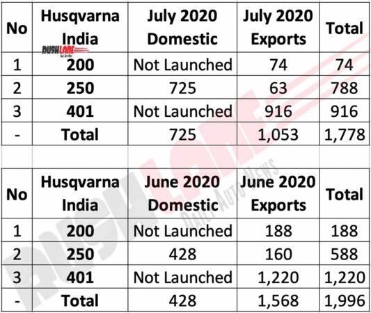Husqvarna India Sales July 2020